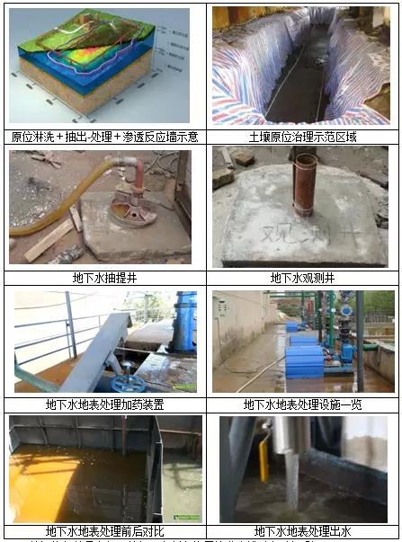 我国铬污染场地修复工程案例分析及技术路线思考